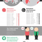 Belangrijke talen voor het Nederlandse bedrijfsleven
